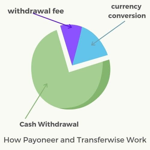 Withdrawal fees