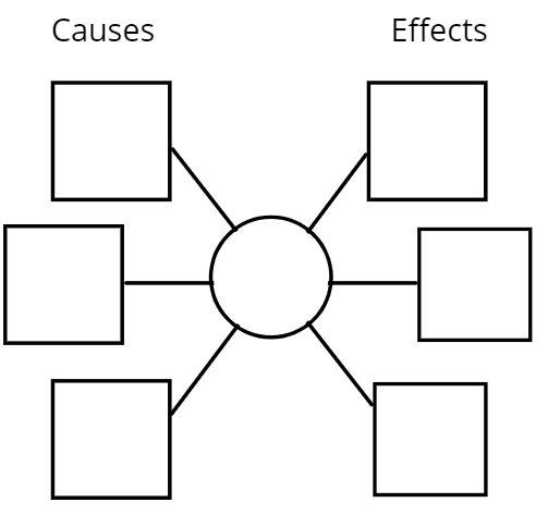Cause and Effect Template