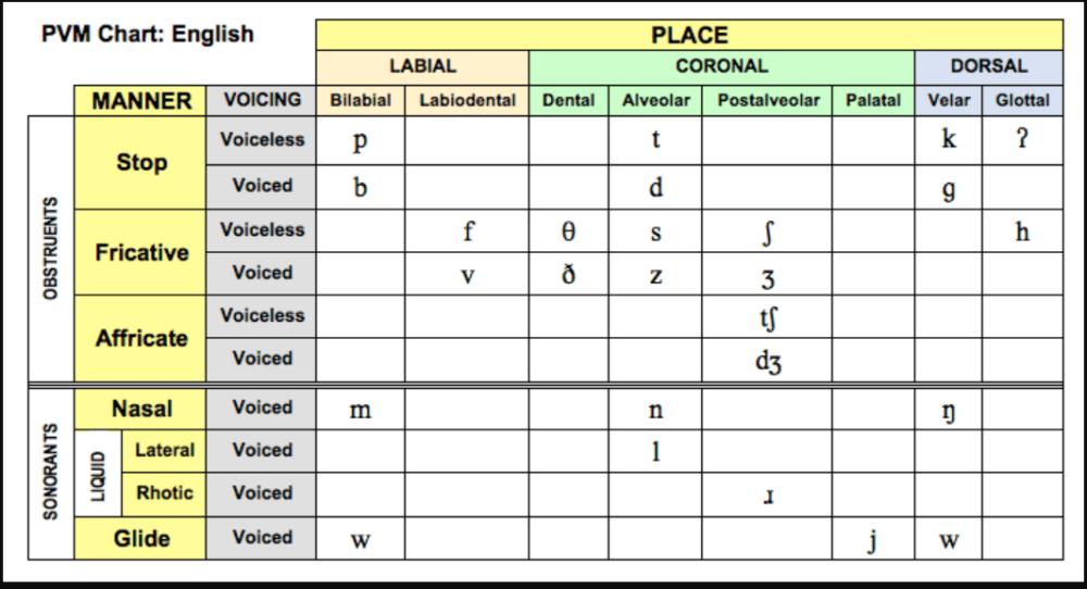 PVM Chart English