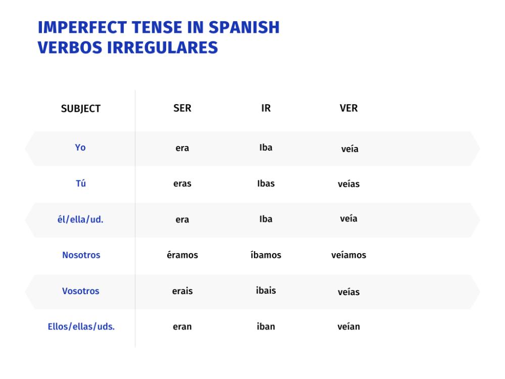 Imperfect Tense Irregular Ser, Ir, Ver