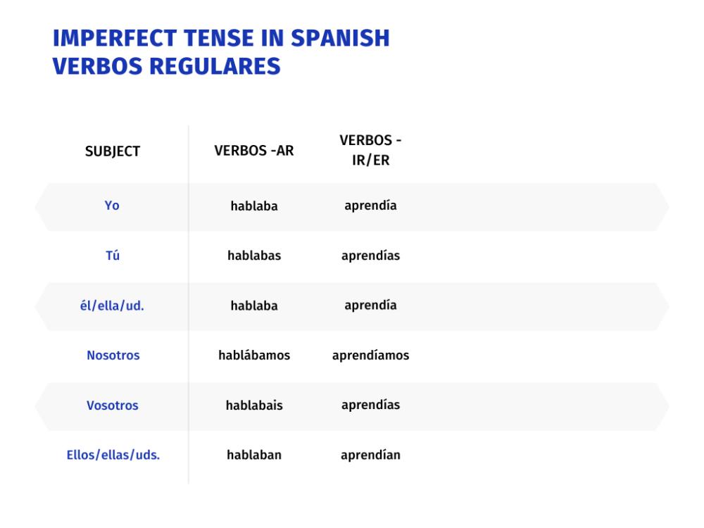 Regular Verbs Imperfect Tense