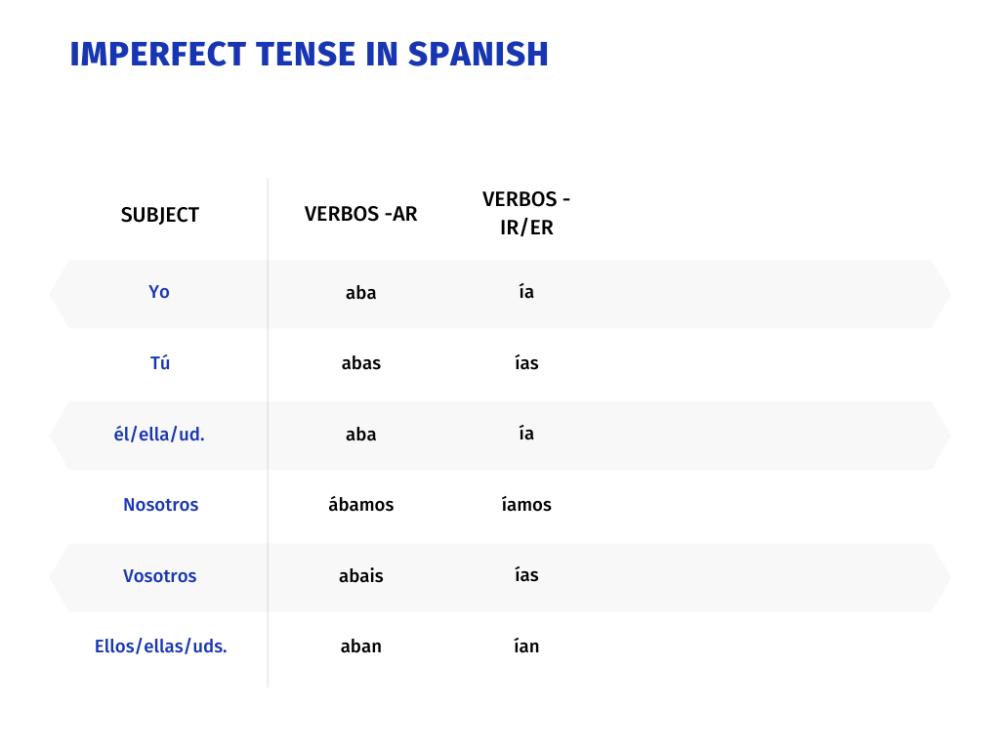 Regular Verb Endings in Spanish
